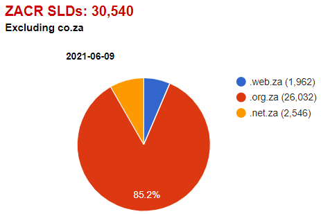 ZACR SLD count.